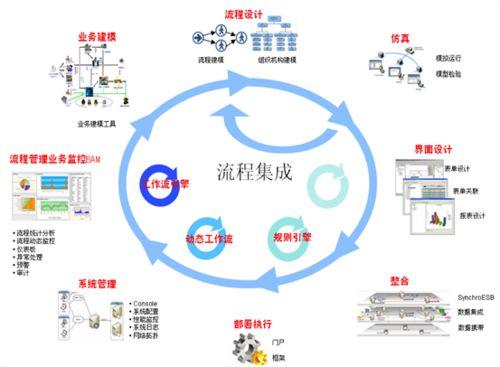 济南BPM流程管理软件